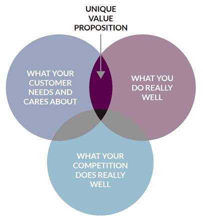 LinkedIn message value proposition