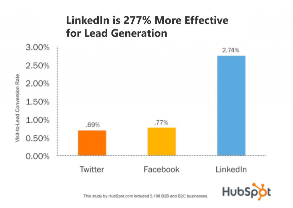LinkedIn 277% more effective than Facebook or Twitter