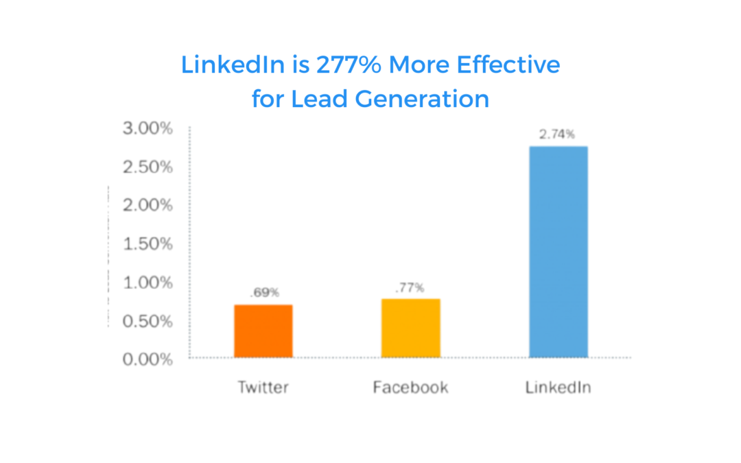7 Tips to Write an Excellent Linkedin Connection Request