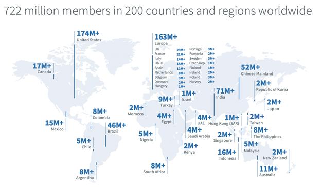 LinkedIn's member distribution