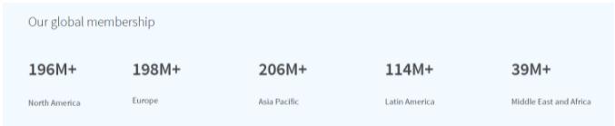 LinkedIn Global Membership