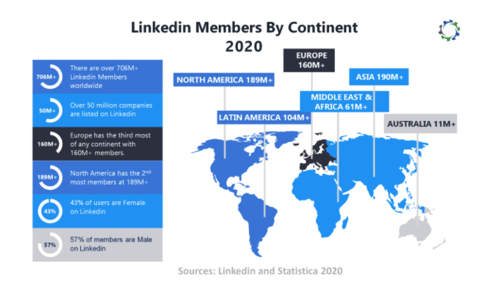 linkedIn members by continent