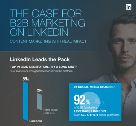 LinkedIn Lead Generation in 2021