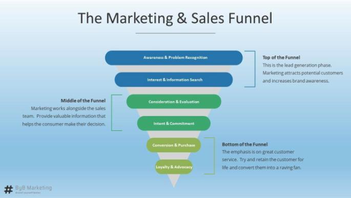 marketing & sales funnel