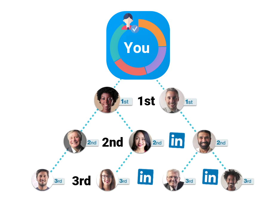What Do 1st, 2nd, and 3rd Mean on LinkedIn – Understanding Connection Degrees
