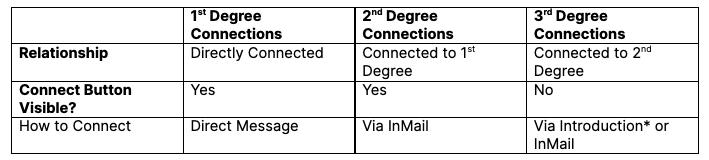 linkedin connections comparisson
